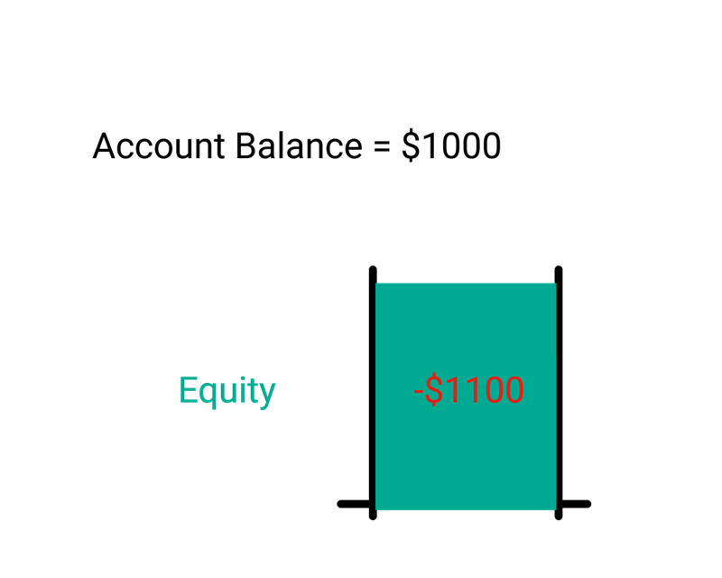 What is equity in Forex