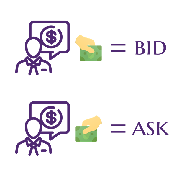 Forex ask and bid price
